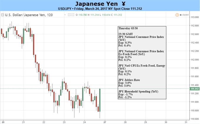 USD/JPY Selloff to Face Fresh Fed Rhetoric; RSI Signal in Focus
