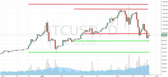 Bitcoin: Wochenausblick