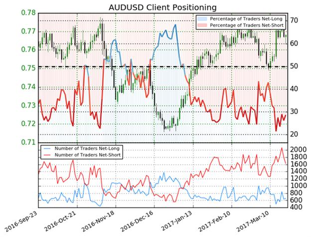 Australischer Dollar könnte weiter in die Höhe gehen