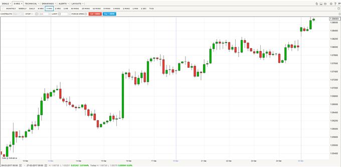 EUR/USD Gains as German Economic Outlook Improves; Ifo