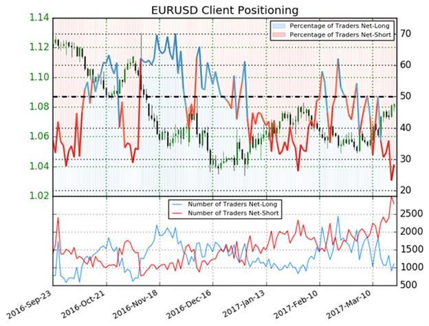 Euro Sentiment bewegt sich in extremen Bereichen – weitere Rallys bleiben wahrscheinlich