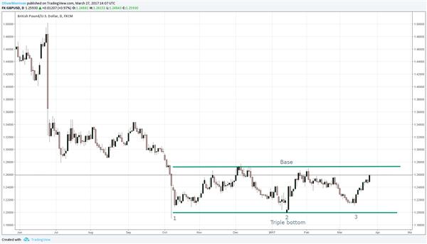 GBP/USD Forming Triple Bottom Reversal Pattern