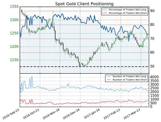 Gold- Prognose bleibt unklar bei einer potenziellen Stimulierung der Umkehrung