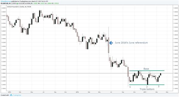 La paire GBP/USD forme une figure de retournement en triple creux