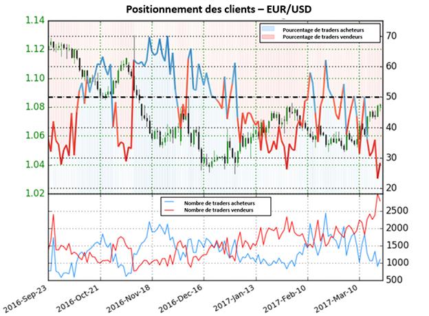 Le sentiment sur l'euro touche des extrêmes : nouveau rallyes probables