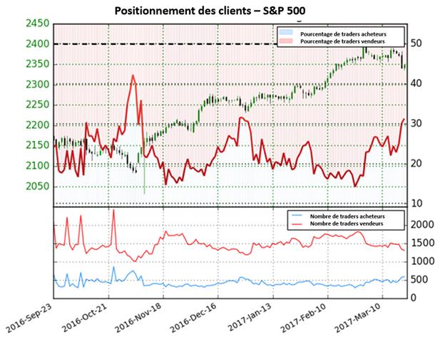 Les anticipations sur le SP500 changent : le retournement devient probable