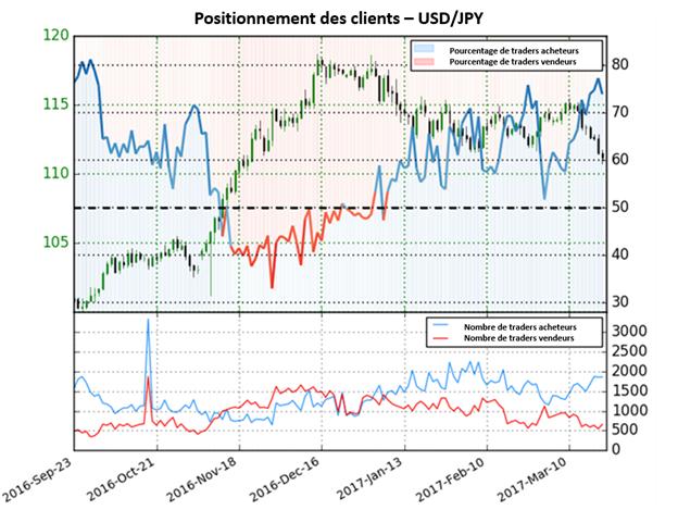 Les prévisions sur le dollar US restent fermement baissières par rapport au yen
