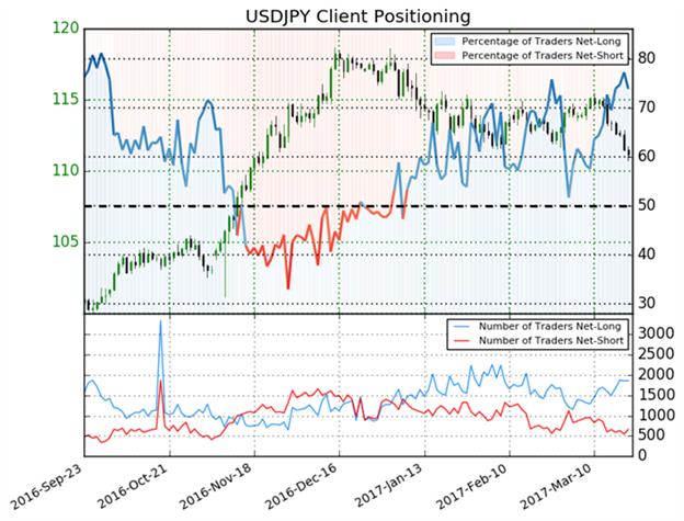 US- Dollar Ausblick bleibt überwiegend bearish gegenüber dem japanischen Yen