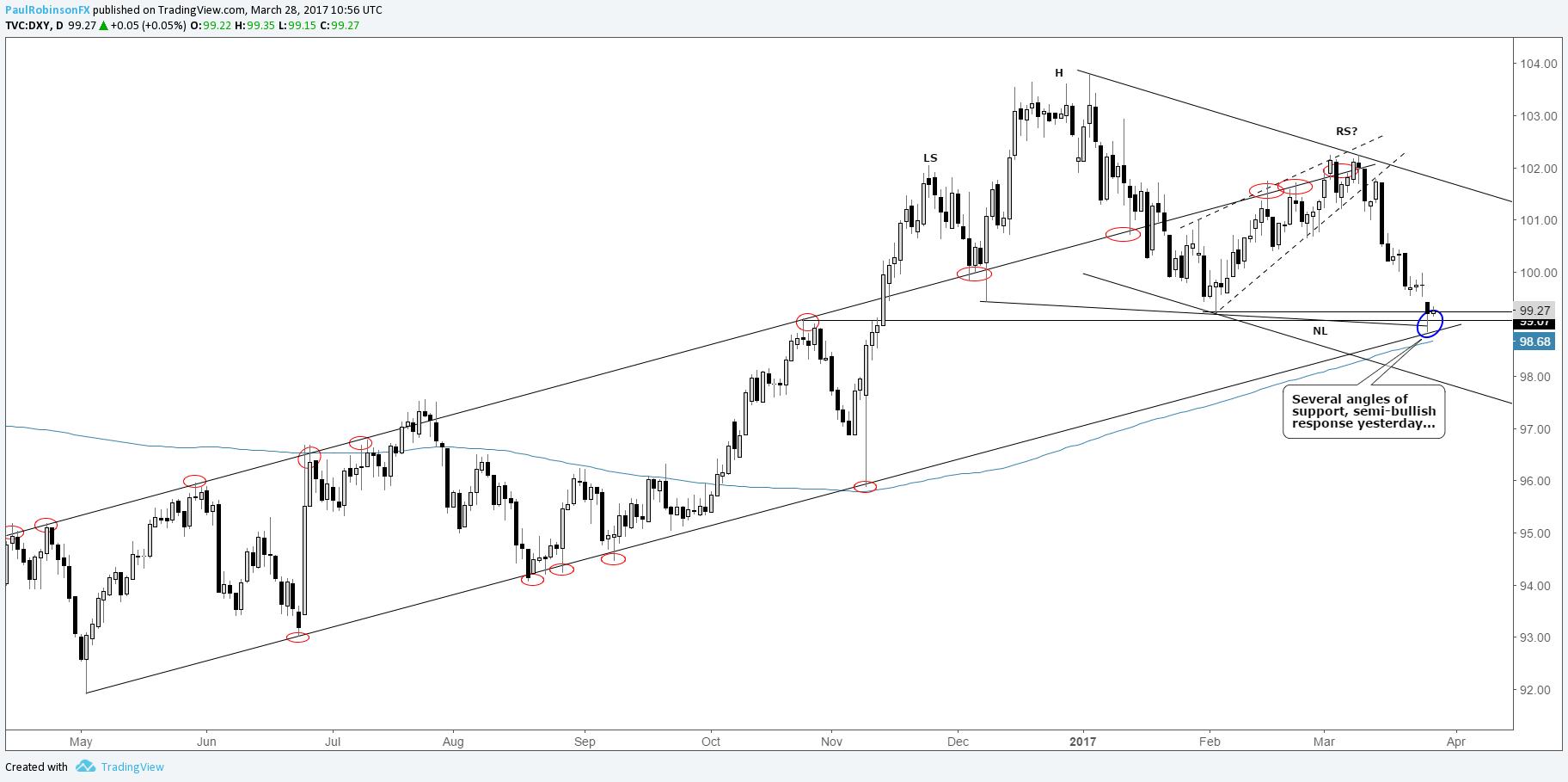 Tradingview Dxy