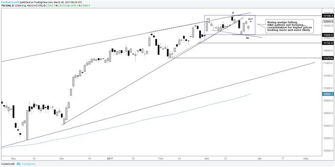 DAX & CAC 40 Trying to Negate Bearish Price Patterns