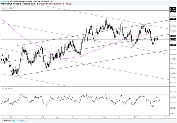 NZD/USD RSI Failing Near 50 is Bearish