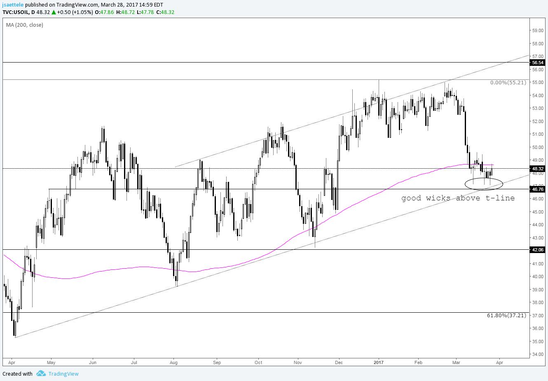 Crude oil forex signals