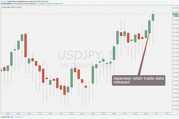 Japanese Yen Keeps Falling as Retail Data Miss, Some Badly