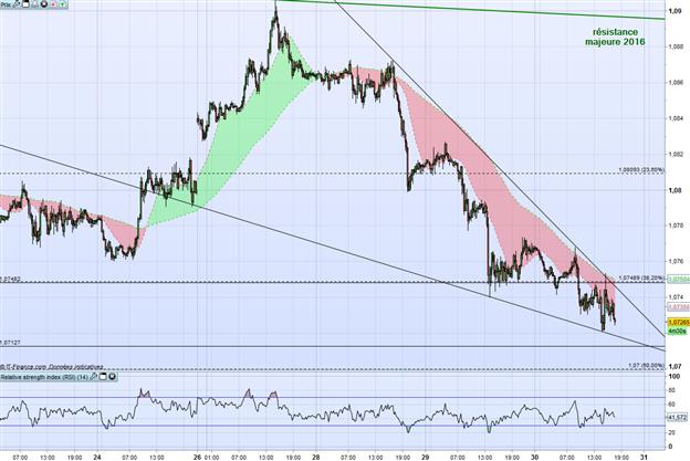 EUR/USD : pression baissière à court terme