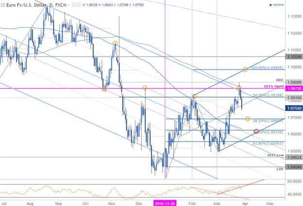 EUR/USD: Runter, aber noch nicht raus