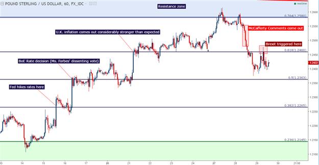 Technische Analyse GBP/USD: Trotz der Treiber gilt immer noch die Range