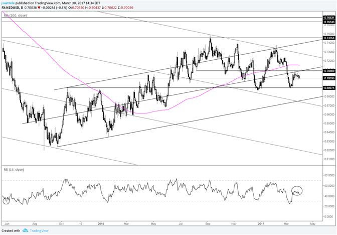 NZD/USD Slow Motion Rollover - Nasdaq com