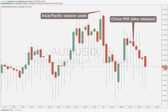 Australian Dollar Keeps Slipping Despite Upbeat China PMI
