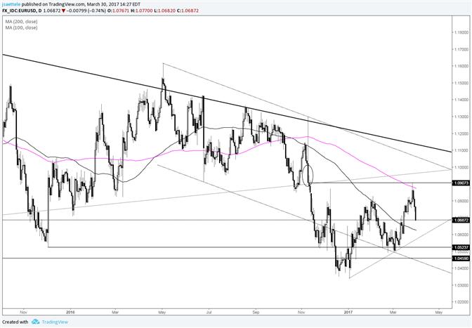 EUR\USD erlebt stärksten dreitägigen Rückgang seit Dezember