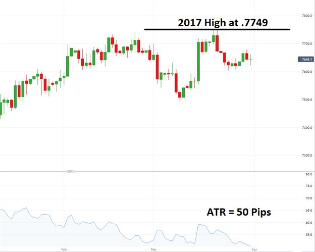 L'AUD/USD en attente d'un breakout haussier