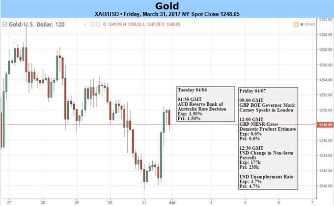 Gold Hindered by Dollar Rebound