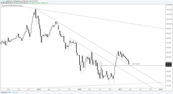 CAD/JPY: Ist der dreimonatige Rückgang vorüber?