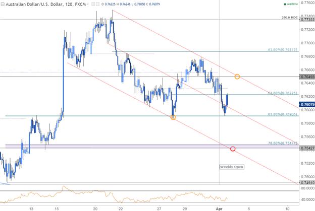 AUD/USD : Le plan d'action de la RBA et les niveaux à connaitre
