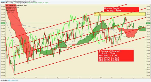 USD/CAD Technical Analysis: Jobs Week Meets A Bullish Chart