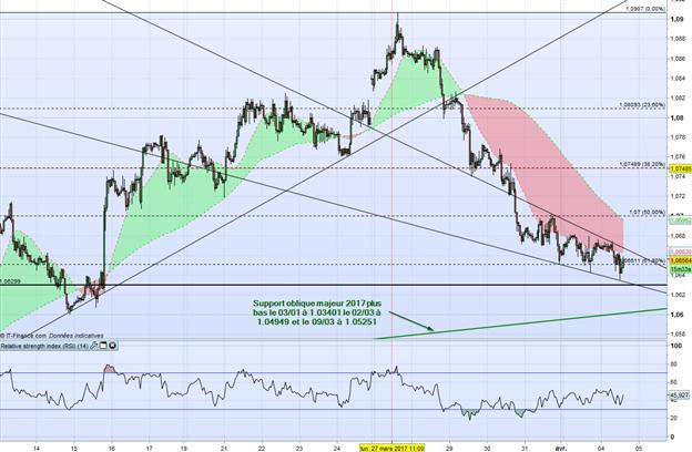 EUR/USD : baissier à court terme, toujours indécis dans les jours à venir