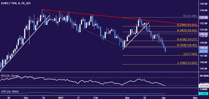Euro könnte nach Erreichen eines Vier-Monats-Tiefs gegenüber dem Yen Verluste fortsetzen