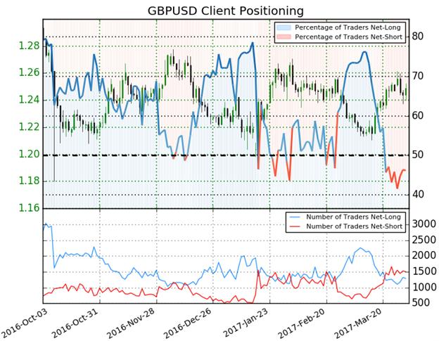 GBP/USD SSI
