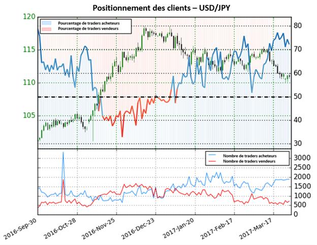 Le Dollar American devrait baisser d'avantage par rapport au Yen Japonais