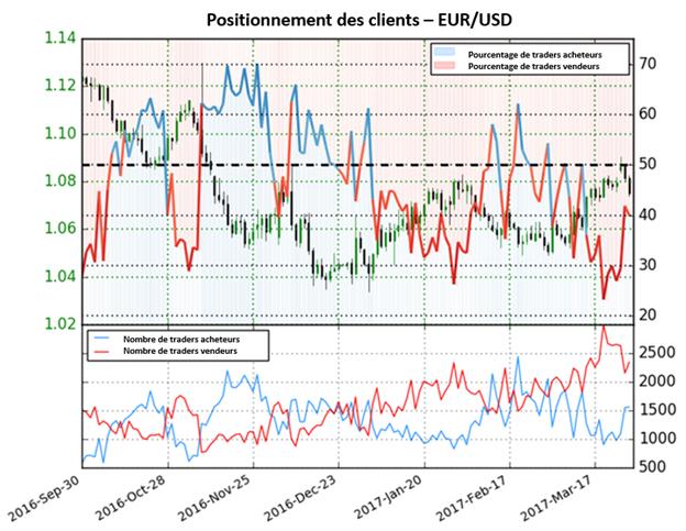 Les prévisions sur l'Euro évoluent à mesure que les traders changent de direction