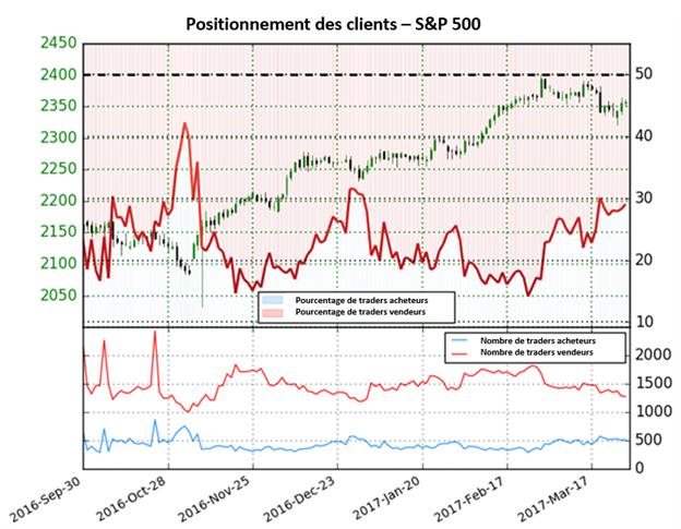 Les prévisions sur le S&P500 restent haussière jusqu'à un changement