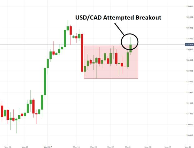 USD/CAD Attempts a Bullish Breakout