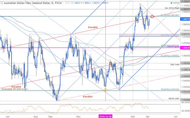 AUD/NZD Trapped- Rebound at Risk Below 1.09