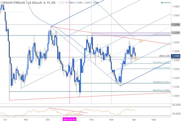 GBP/USD: Nicht unruhig werden, es gibt eine Lösung - kritische Unterstützung bei 1,23 USD