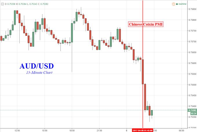 Australian Dollar Ticks Down Along With Caixin China PMI Data