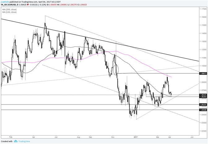 EUR/USD Trendlinie in der Nähe der Marke 1,0590 USD
