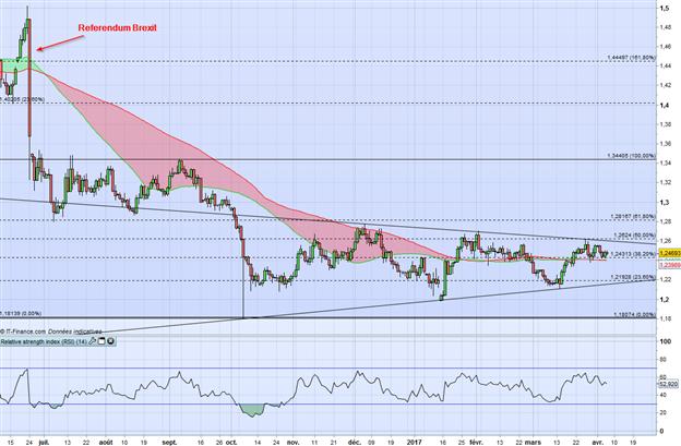GBP/USD : la pression baissière pourrait se poursuivre