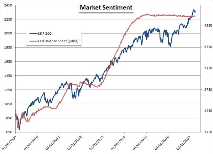 SPX Drop Keeps Range, Yen Pairs Threaten Break, Key Meetings Ahead