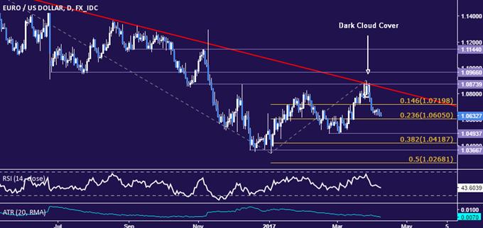 EUR/USD Technical Analysis: Inching Toward 1.60 Figure