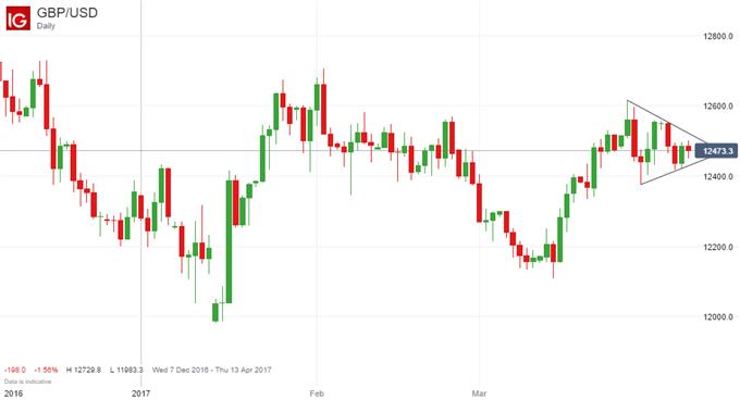 Technische Analyse GBP/USD: Wimpel-Formation deutet auf Ausbruch nach oben hin