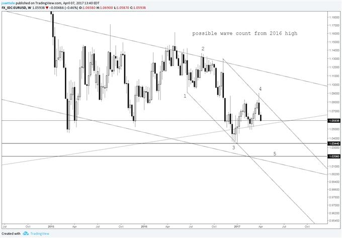 Technical Weekly: USD/JPY and 110.00; Bears' Kryptonite