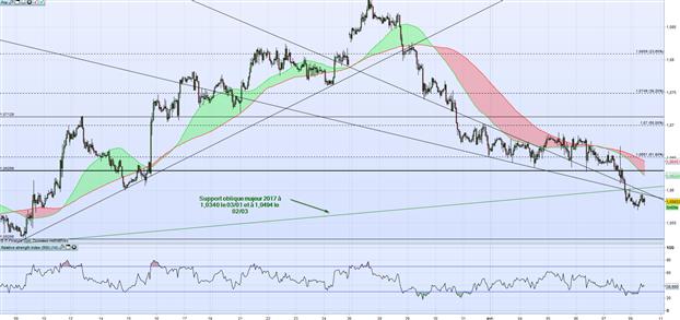 EUR/USD : l'accélération baissière semble reprendre