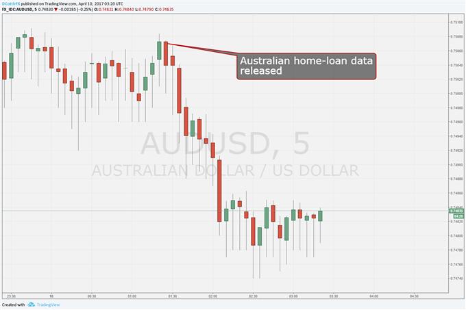 Lower Aussie Debt Shouldn Not Always Mean Lower Aussie Dollar