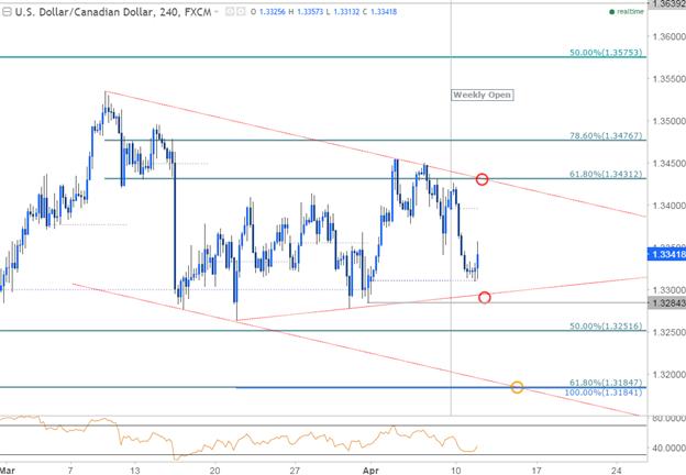 Consolidation de l'USD/CAD pour affronter la Banque du Canada