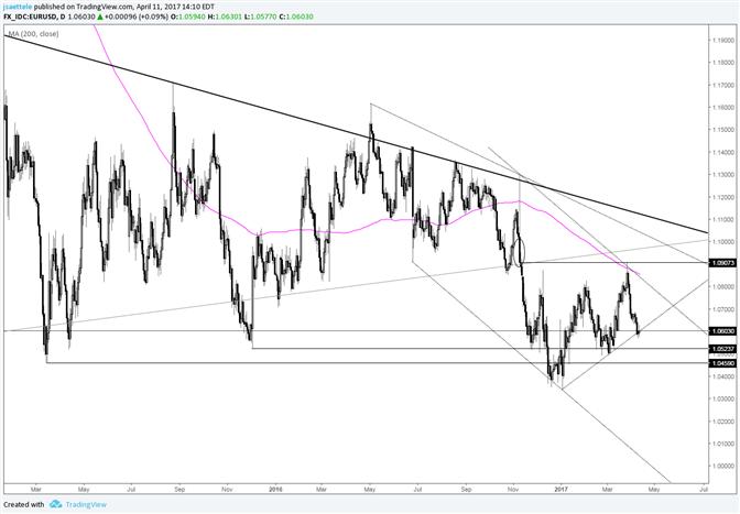 La paire EUR/USD dans une situation délicate