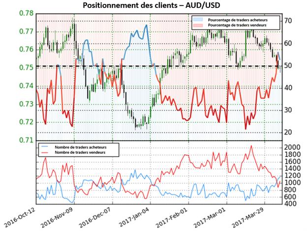 Le dollar Australien attendu en baisse face au dollar US