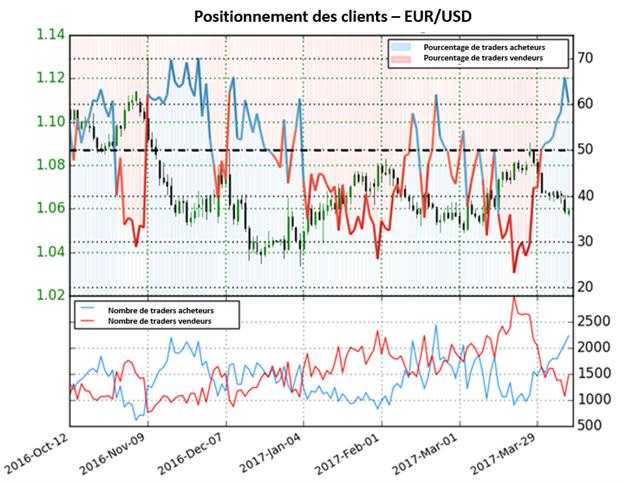 Les traders Forex achètent, mais nous préférons vendre l'EUR/USD